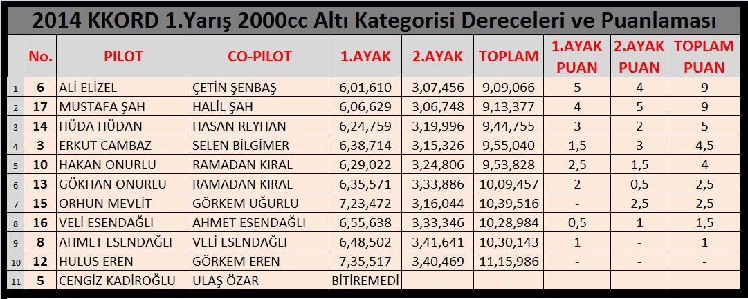 2014-off-road-sezonu-ilk-yarisi-2000-alti