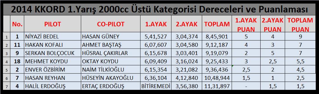 2014-off-road-sezonu-ilk-yarisi-2000-ustu