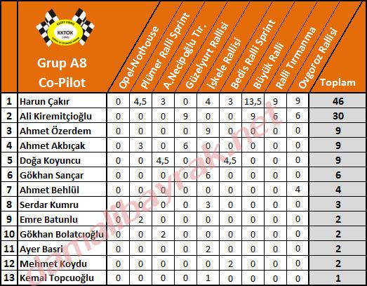 8-kktc-2014-grup-a8-co-pilot-son